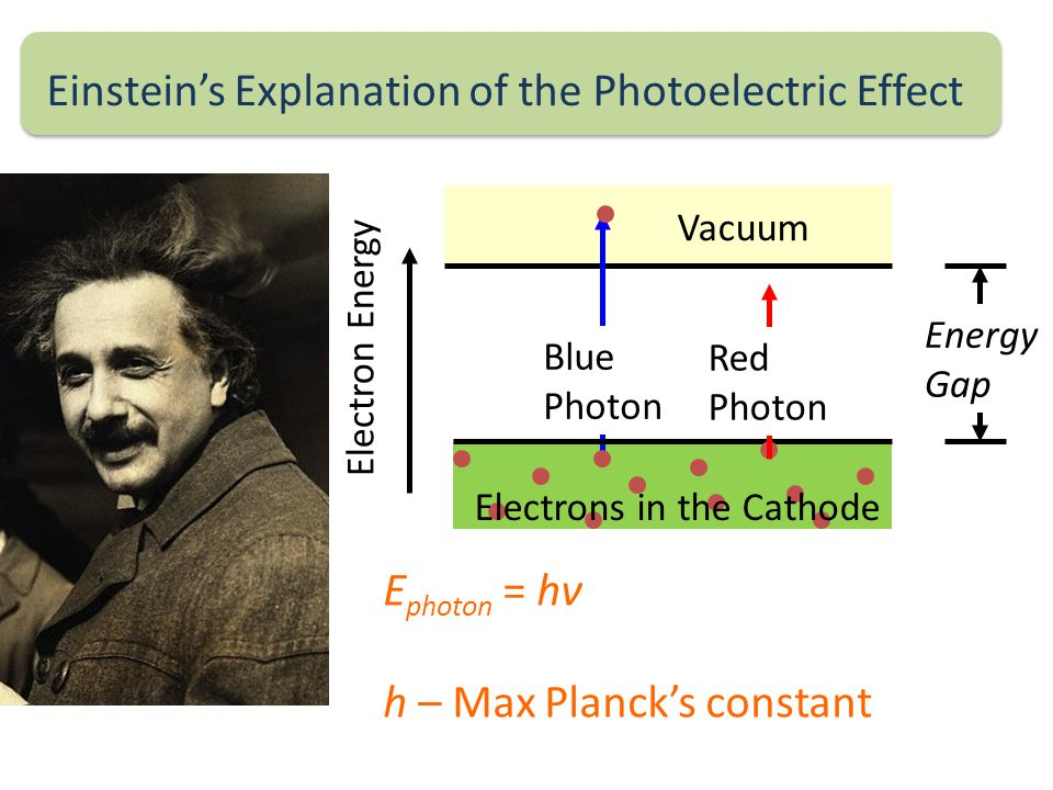 Einstein's Explanation of the Photoelectric Effect Energy Gap Blue Photon Electrons in the Cathode Electron Energy Vacuum Red Photon E photon = hν h – Max Planck's constant