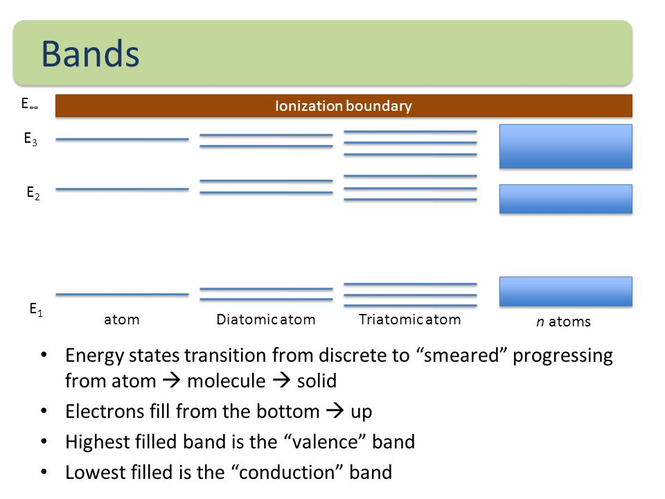 Bands Energy states transition from discrete to smeared progressing from atom  molecule  solid Electrons fill from the bottom  up Highest filled band is the valence band Lowest filled is the conduction band Ionization boundary atomDiatomic atomTriatomic atom n atoms E1E1 E2E2 E3E3 E∞E∞