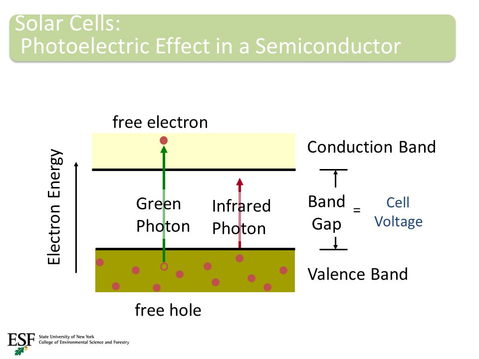 Solar Cells: Photoelectric Effect in a Semiconductor Band Gap Conduction Band Electron Energy Valence Band Green Photon Infrared Photon free electron free hole = Cell Voltage