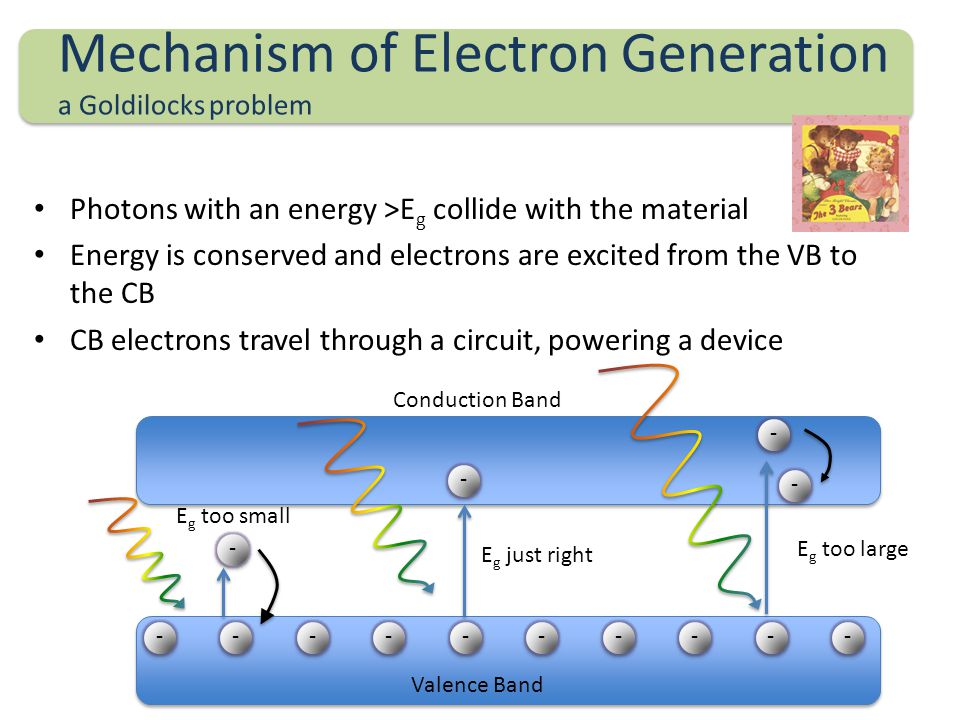 Mechanism of Electron Generation a Goldilocks problem Photons with an energy >E g collide with the material Energy is conserved and electrons are excited from the VB to the CB CB electrons travel through a circuit, powering a device ---------- - - - - Valence Band Conduction Band E g too small E g too large E g just right