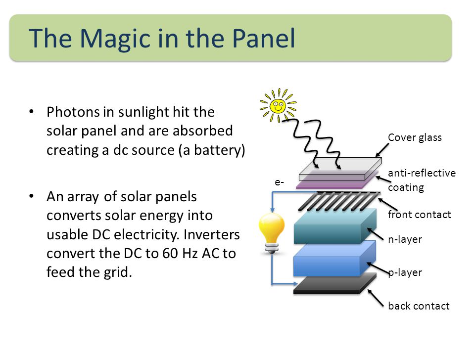 The Magic in the Panel Photons in sunlight hit the solar panel and are absorbed creating a dc source (a battery) An array of solar panels converts solar energy into usable DC electricity.