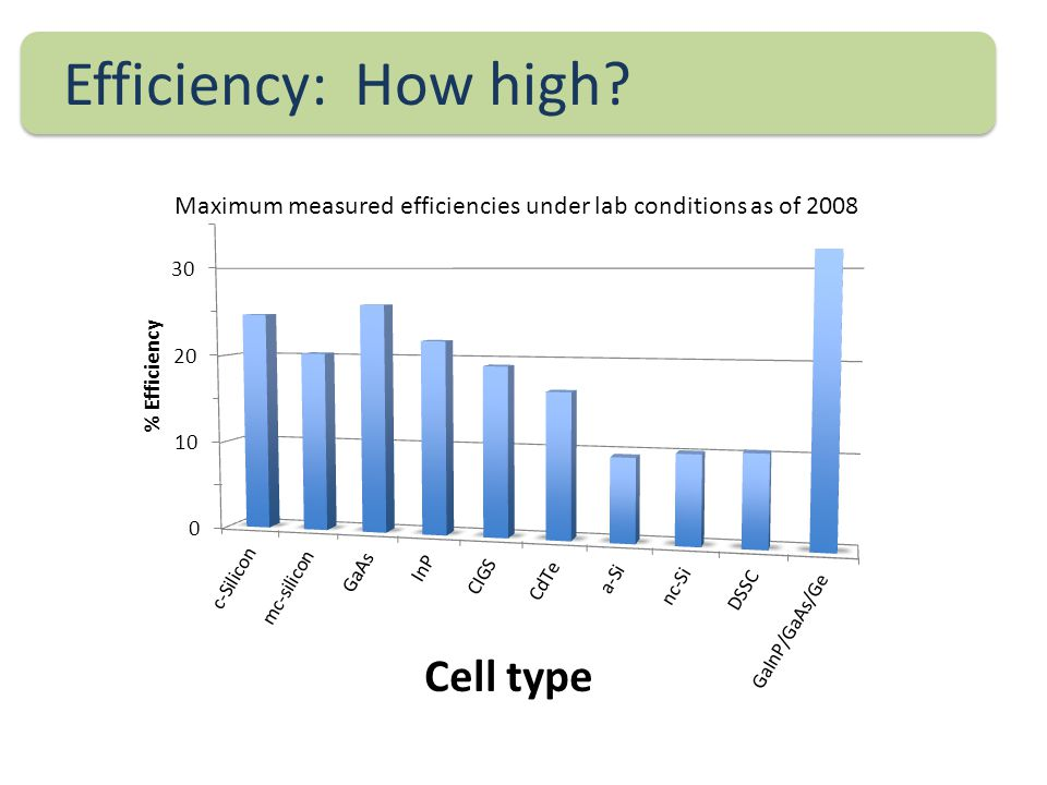 Efficiency: How high Maximum measured efficiencies under lab conditions as of 2008