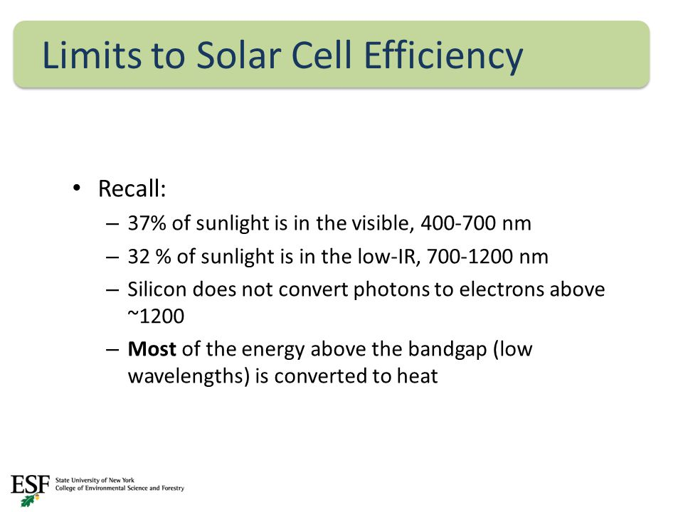 Recall: – 37% of sunlight is in the visible, 400-700 nm – 32 % of sunlight is in the low-IR, 700-1200 nm – Silicon does not convert photons to electrons above ~1200 – Most of the energy above the bandgap (low wavelengths) is converted to heat Limits to Solar Cell Efficiency