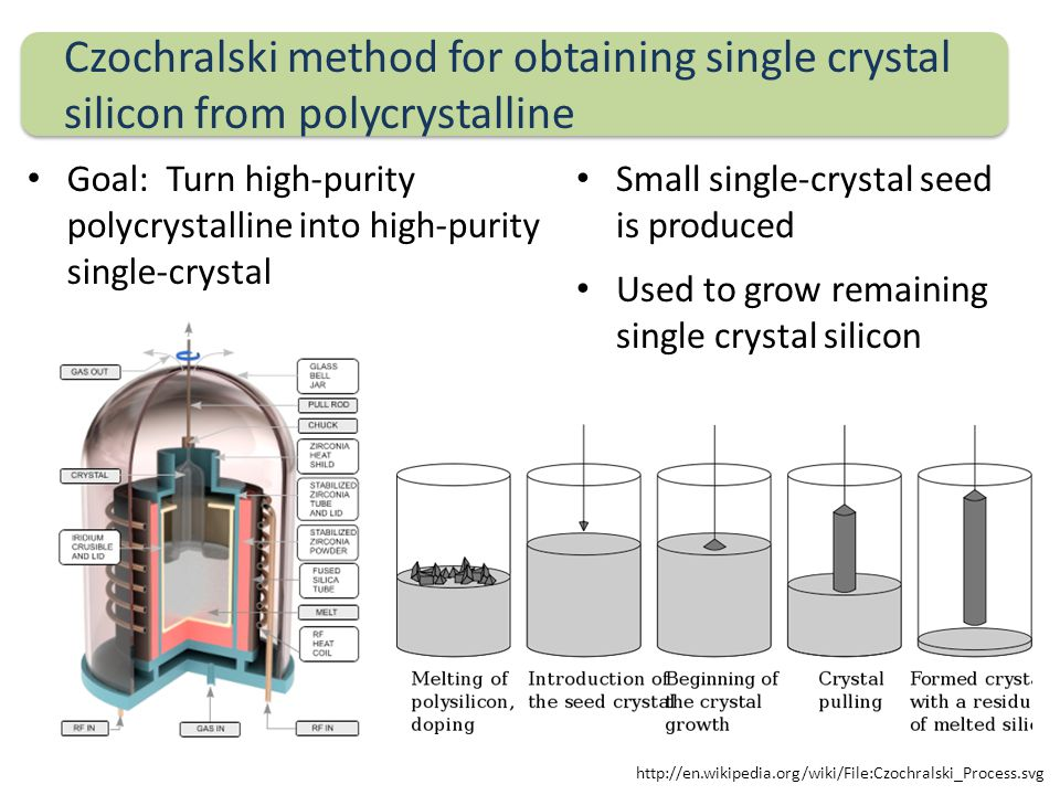 Czochralski method for obtaining single crystal silicon from polycrystalline Goal: Turn high-purity polycrystalline into high-purity single-crystal Small single-crystal seed is produced Used to grow remaining single crystal silicon http://en.wikipedia.org/wiki/File:Czochralski_Process.svg
