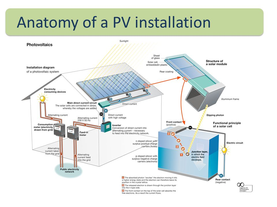 Anatomy of a PV installation