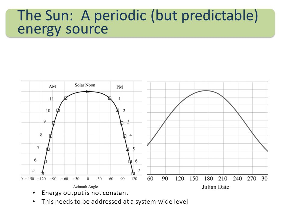 The Sun: A periodic (but predictable) energy source Energy output is not constant This needs to be addressed at a system-wide level