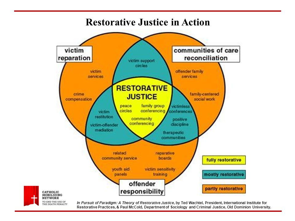 Restorative Justice in Action In Pursuit of Paradigm: A Theory of Restorative Justice, by Ted Wachtel, President, International Institute for Restorative Practices, & Paul McCold, Department of Sociology and Criminal Justice, Old Dominion University.