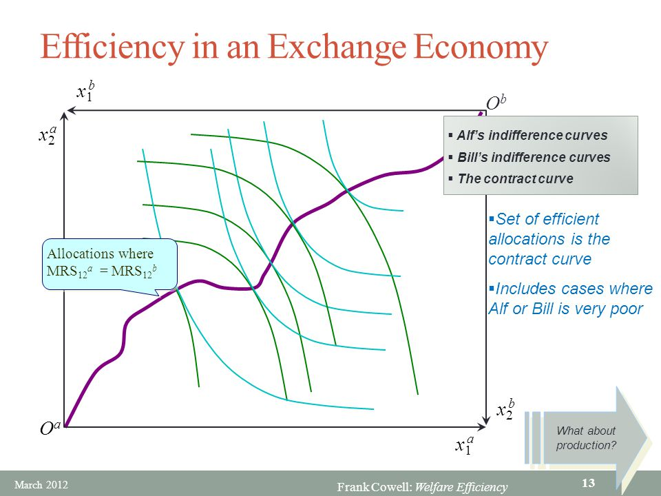 Frank Cowell: Welfare Efficiency ObOb OaOa x1x1 b x1x1 a x2x2 a x2x2 b Efficiency in an Exchange Economy  The contract curve  Alf's indifference cur