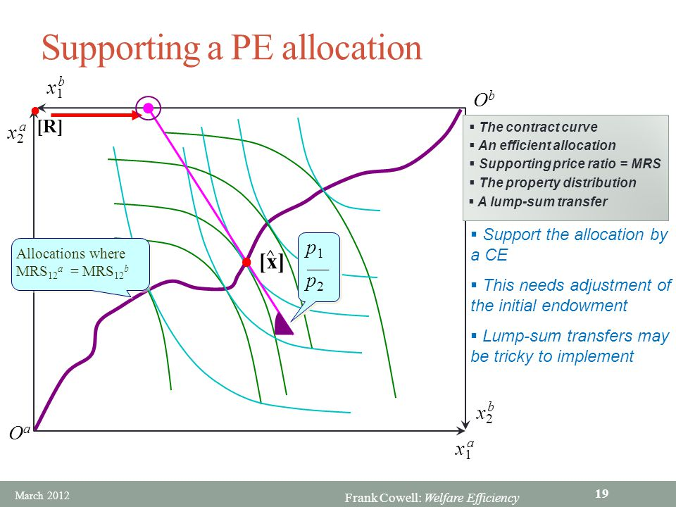 Frank Cowell: Welfare Efficiency ObOb OaOa x1x1 b x1x1 a x2x2 a x2x2 b Supporting a PE allocation  The contract curve  Support the allocation by a C