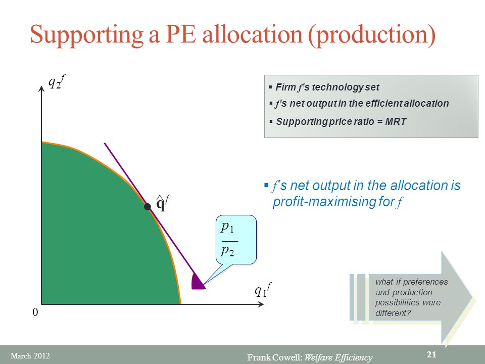 Frank Cowell: Welfare Efficiency Supporting a PE allocation (production)  Firm f 's technology set 0  Supporting price ratio = MRT  f 's net output