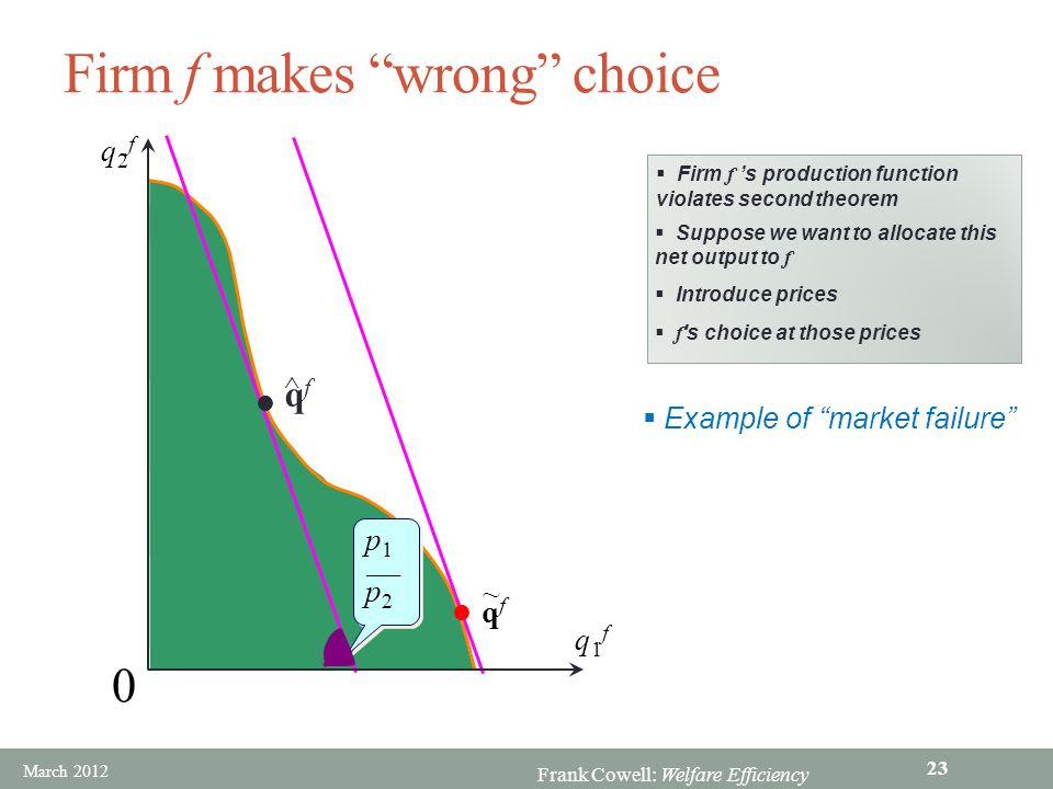 """Frank Cowell: Welfare Efficiency Firm f makes """"wrong"""" choice q2fq2f 0 q1fq1f qfqf ^ qfqf ~ p1p2p1p2 p1p2p1p2  Example of """"market failure""""  Firm"""