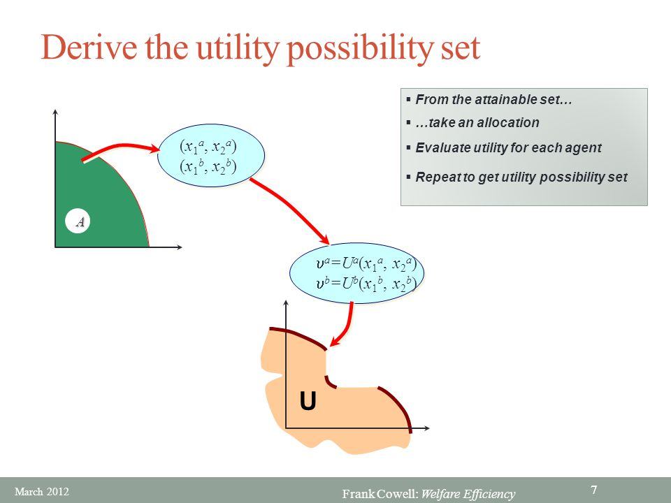 Frank Cowell: Welfare Efficiency Utility possibility set – detail aa bb U  Utility levels of each person  Fix all but one at some utility level then max U of that person rescale this for a different cardinalisation constant  b  U -possibility derived from A  Efficient points on boundary of U  Not all boundary points are efficient an efficient point  Repeat for other persons and U-levels to get PE points Find the corresponding efficient allocation March 2012 8