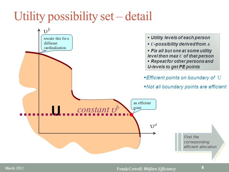 Frank Cowell: Welfare Efficiency Indecisiveness of PE aa bb U  Construct utility-possibility set as previously  Two efficient points  Boundary points cannot be compared on efficiency grounds  Points superior to  A way forward.