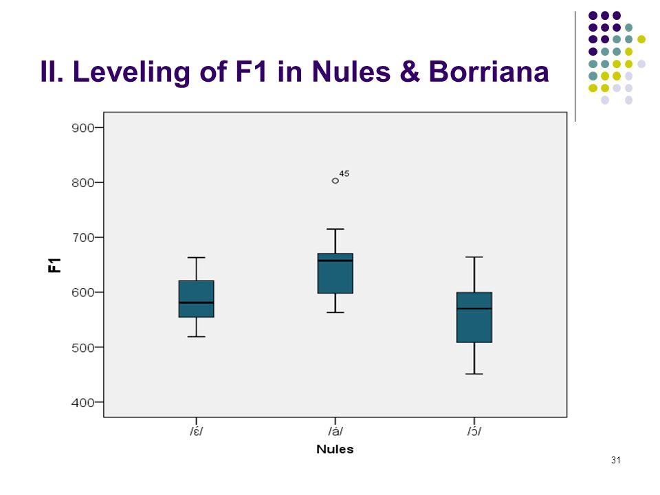 30 II. Leveling of F1 in Nules & Borriana 2. General pattern Additionally, although / ɛ ɔ / are usually more closed than in other Valencian varieties,