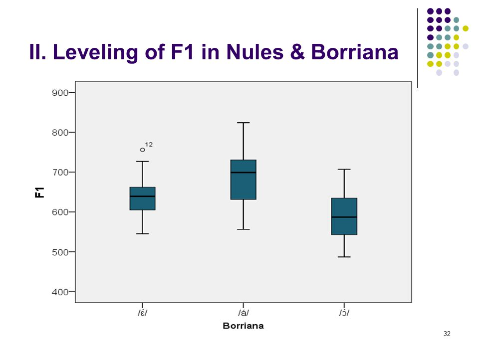 31 II. Leveling of F1 in Nules & Borriana