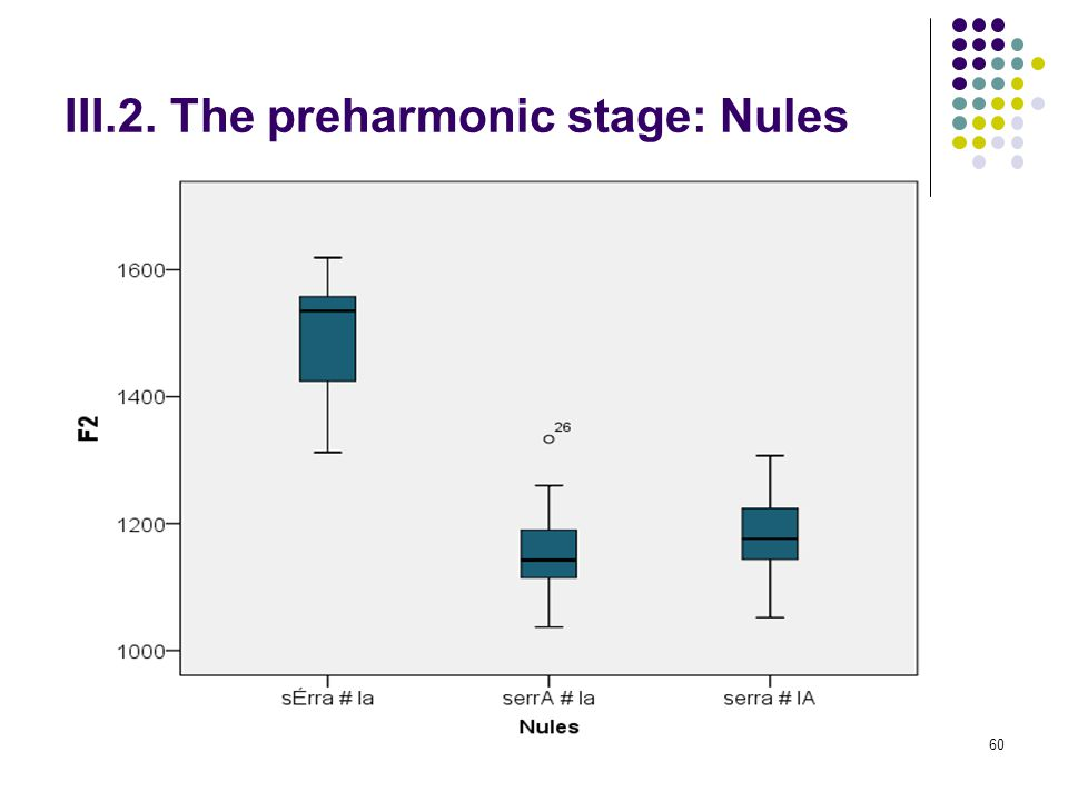 59 III.2. The preharmonic stage: Nules 2. Perceptually asymmetrical contexts By contrast, although the same variation in vowel length exists, there ar