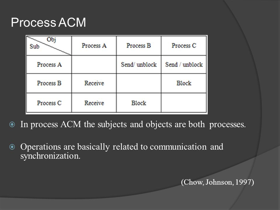  In process ACM the subjects and objects are both processes.