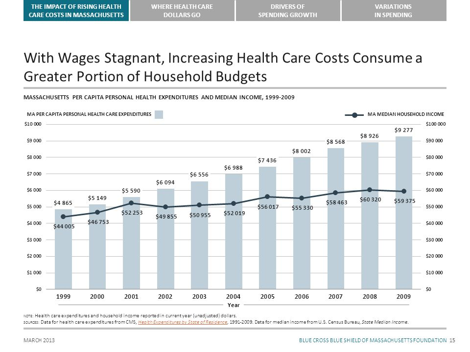 THE IMPACT OF RISING HEALTH CARE COSTS IN MASSACHUSETTS WHERE HEALTH CARE DOLLARS GO DRIVERS OF SPENDING GROWTH VARIATIONS IN SPENDING BLUE CROSS BLUE SHIELD OF MASSACHUSETTS FOUNDATIONMARCH 2013 With Wages Stagnant, Increasing Health Care Costs Consume a Greater Portion of Household Budgets 15 MASSACHUSETTS PER CAPITA PERSONAL HEALTH EXPENDITURES AND MEDIAN INCOME, 1999-2009 NOTE: Health care expenditures and household income reported in current year (unadjusted) dollars.