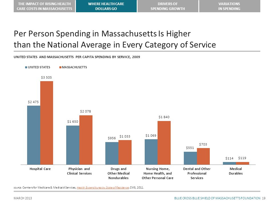 BLUE CROSS BLUE SHIELD OF MASSACHUSETTS FOUNDATION THE IMPACT OF RISING HEALTH CARE COSTS IN MASSACHUSETTS WHERE HEALTH CARE DOLLARS GO DRIVERS OF SPENDING GROWTH VARIATIONS IN SPENDING MARCH 2013 Per Person Spending in Massachusetts Is Higher than the National Average in Every Category of Service 19 UNITED STATES AND MASSACHUSETTS PER CAPITA SPENDING BY SERVICE, 2009 SOURCE: Centers for Medicare & Medicaid Services, Health Expenditures by State of Residence, CMS, 2011.Health Expenditures by State of Residence Hospital CarePhysician and Clinical Services Drugs and Other Medical Nondurables Nursing Home, Home Health, and Other Personal Care Dental and Other Professional Services Medical Durables