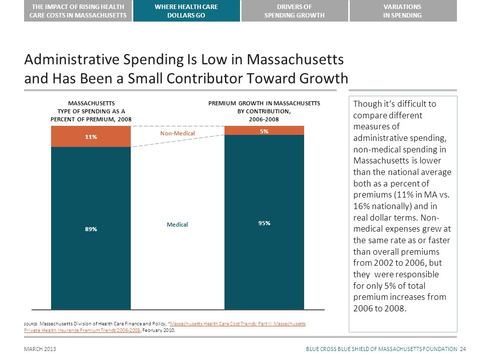 BLUE CROSS BLUE SHIELD OF MASSACHUSETTS FOUNDATION THE IMPACT OF RISING HEALTH CARE COSTS IN MASSACHUSETTS WHERE HEALTH CARE DOLLARS GO DRIVERS OF SPENDING GROWTH VARIATIONS IN SPENDING MARCH 2013 Administrative Spending Is Low in Massachusetts and Has Been a Small Contributor Toward Growth 24 SOURCE: Massachusetts Division of Health Care Finance and Policy, Massachusetts Health Care Cost Trends: Part II: MassachusettsMassachusetts Health Care Cost Trends: Part II: Massachusetts Private Health Insurance Premium Trends 2006-2008Private Health Insurance Premium Trends 2006-2008, February 2010.