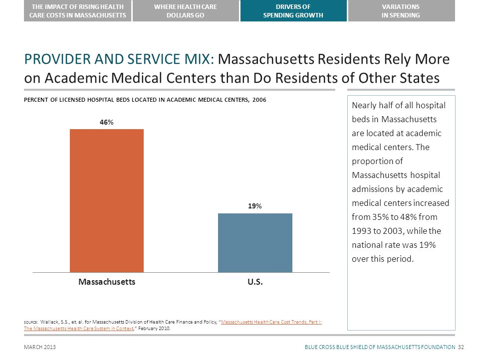 BLUE CROSS BLUE SHIELD OF MASSACHUSETTS FOUNDATION THE IMPACT OF RISING HEALTH CARE COSTS IN MASSACHUSETTS WHERE HEALTH CARE DOLLARS GO DRIVERS OF SPENDING GROWTH VARIATIONS IN SPENDING MARCH 2013 PROVIDER AND SERVICE MIX: Massachusetts Residents Rely More on Academic Medical Centers than Do Residents of Other States 32 SOURCE: Wallack, S.S., et.