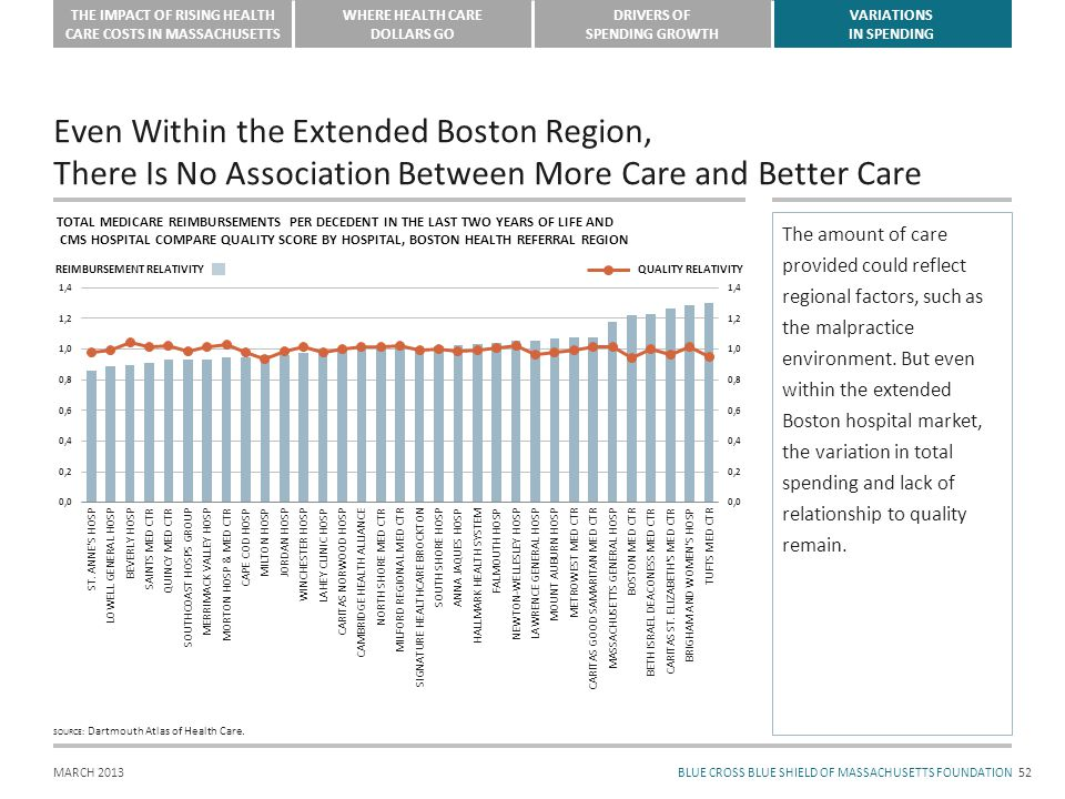 BLUE CROSS BLUE SHIELD OF MASSACHUSETTS FOUNDATION THE IMPACT OF RISING HEALTH CARE COSTS IN MASSACHUSETTS WHERE HEALTH CARE DOLLARS GO DRIVERS OF SPENDING GROWTH VARIATIONS IN SPENDING MARCH 2013 Even Within the Extended Boston Region, There Is No Association Between More Care and Better Care 52 The amount of care provided could reflect regional factors, such as the malpractice environment.