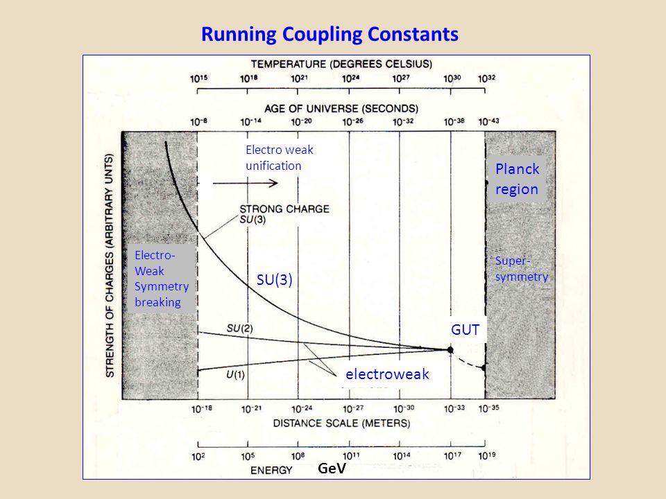 Running Coupling Constants GUT electroweak Electro- Weak Symmetry breaking Planck region SU(3) Electro weak unification GeV Super- symmetry