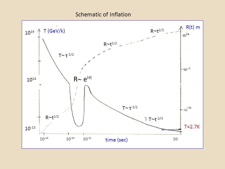 Schematic of Inflation T (GeV/k) R(t) m T=2.7K 10 -43 10 -34 10 -31 10 19 10 10 14 R  t 1/2 T  t -1/2 R  e Ht R  t 2/3 T  t -2/3 10 -13 time (sec