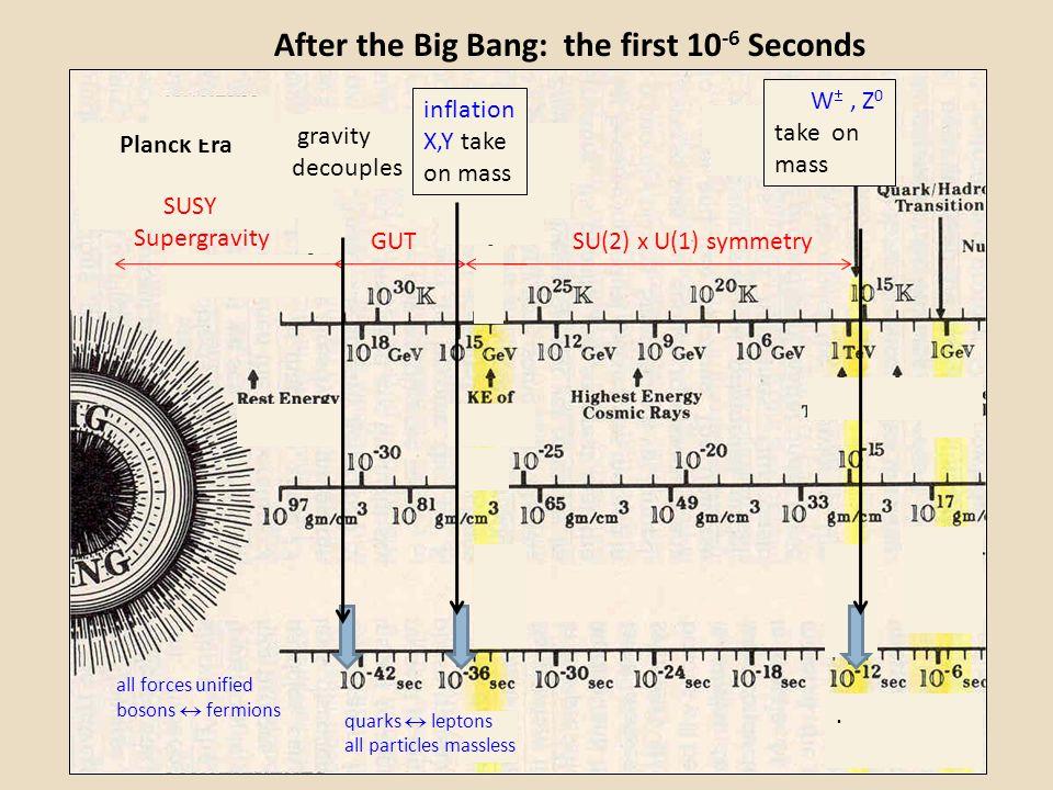 After the Big Bang: the first 10 -6 Seconds. GUTSU(2) x U(1) symmetry Planck Era gravity decouples SUSY Supergravity inflation X,Y take on mass W , Z