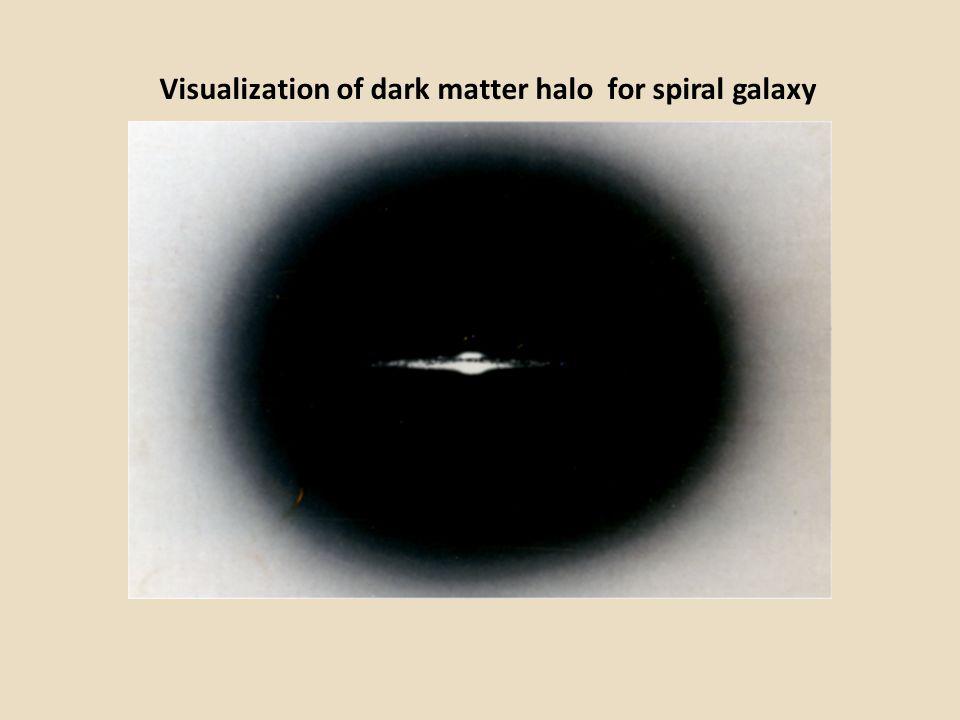 Visualization of dark matter halo for spiral galaxy
