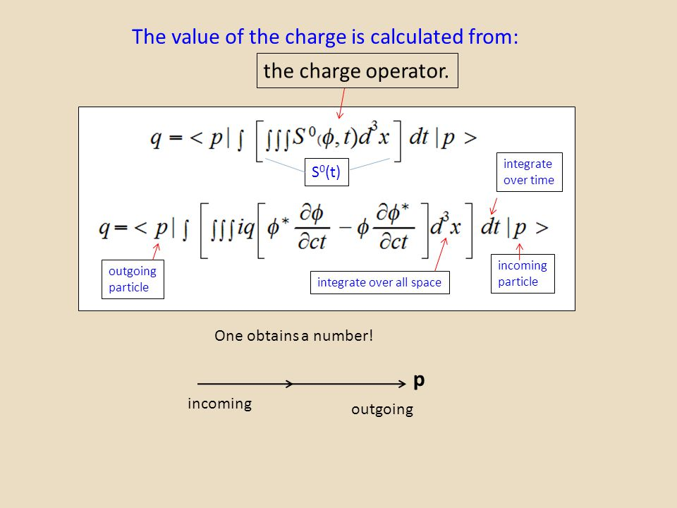 The value of the charge is calculated from: p incoming outgoing incoming particle outgoing particle integrate over all space integrate over time S 0 (