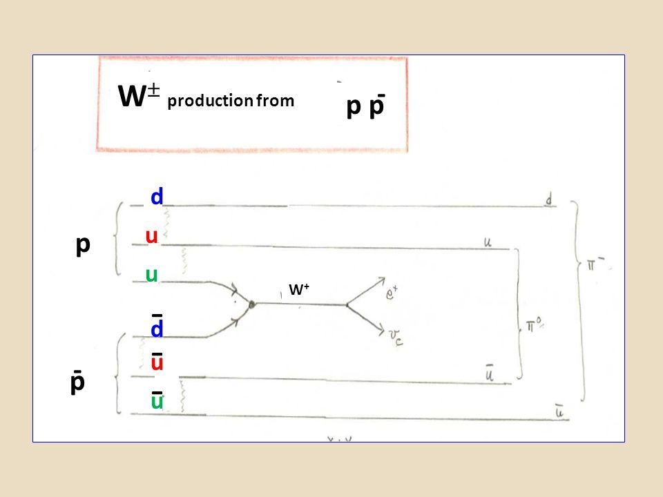 p p d u u u u d - - - W  production from p - p p p - - W+W+