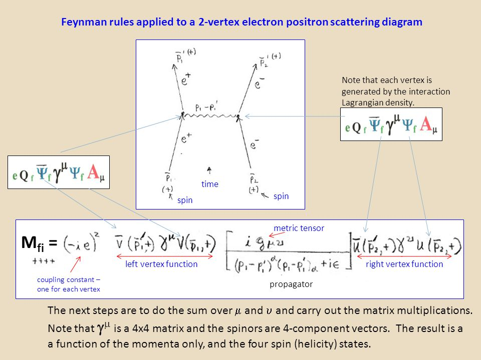 Feynman rules applied to a 2-vertex electron positron scattering diagram left vertex functionright vertex function M fi = spin time propagator metric