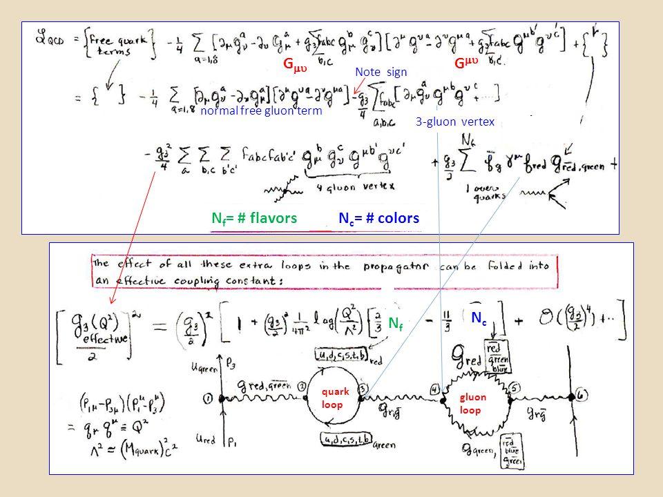 G  quark loop gluon loop NfNf NcNc N f = # flavorsN c = # colors normal free gluon term 3-gluon vertex Note sign