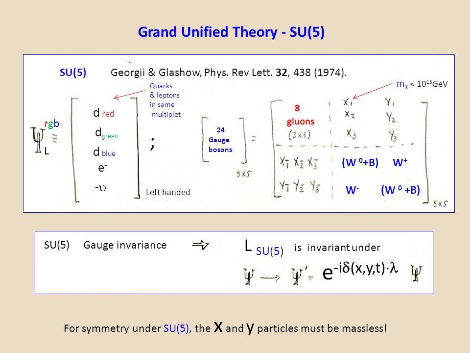 Grand Unified Theory - SU(5) 8 gluons (W 0 +B) W+W+ W-W- 24 Gauge bosons SU(5) m x  10 15 GeV SU(5) gau For symmetry under SU(5), the x and y particl