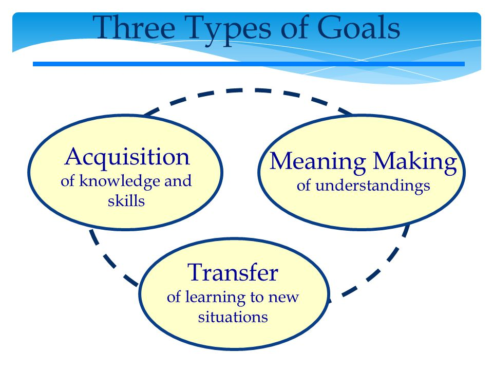 Three Types of Goals Acquisition of knowledge and skills Transfer of learning to new situations Meaning Making of understandings