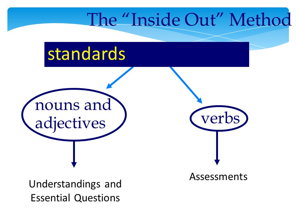 The Inside Out Method nouns and adjectives verbs standards Understandings and Essential Questions Assessments
