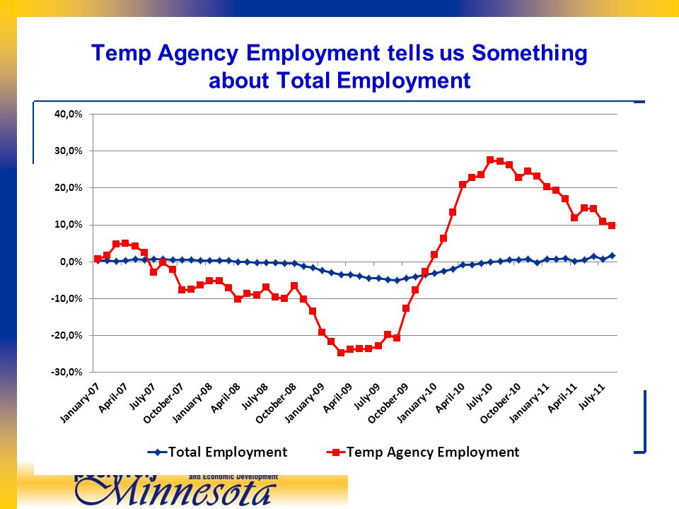 Temp Agency Employment tells us Something about Total Employment