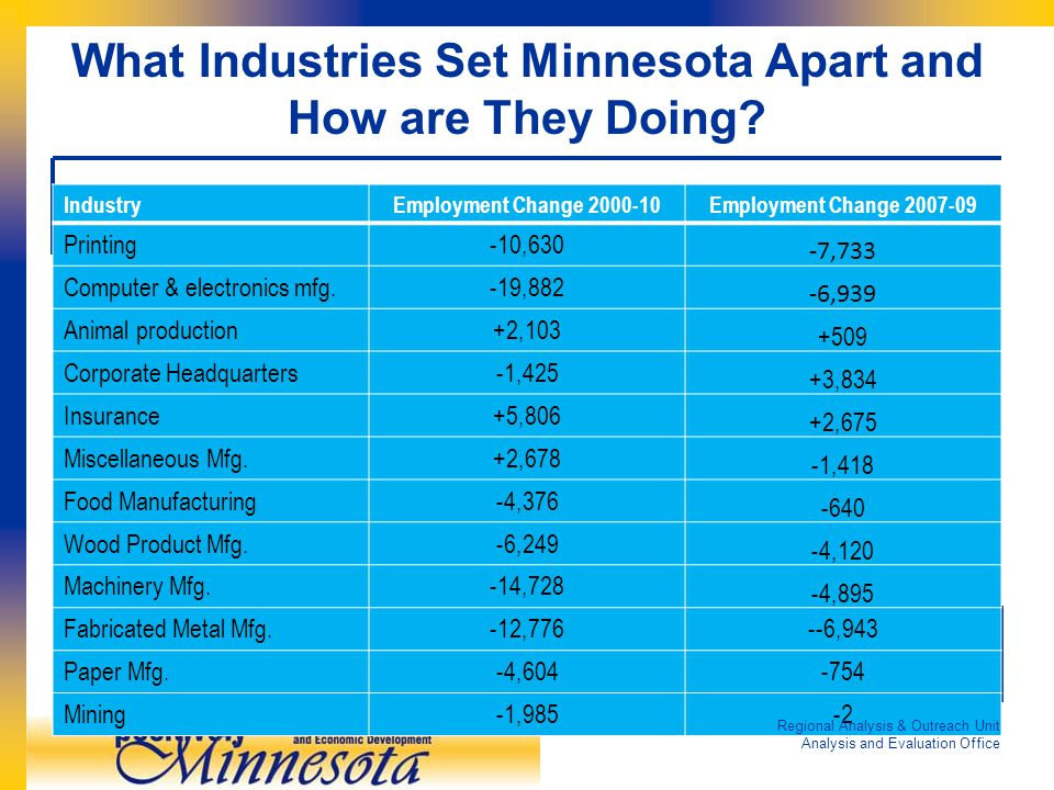 What Industries Set Minnesota Apart and How are They Doing.