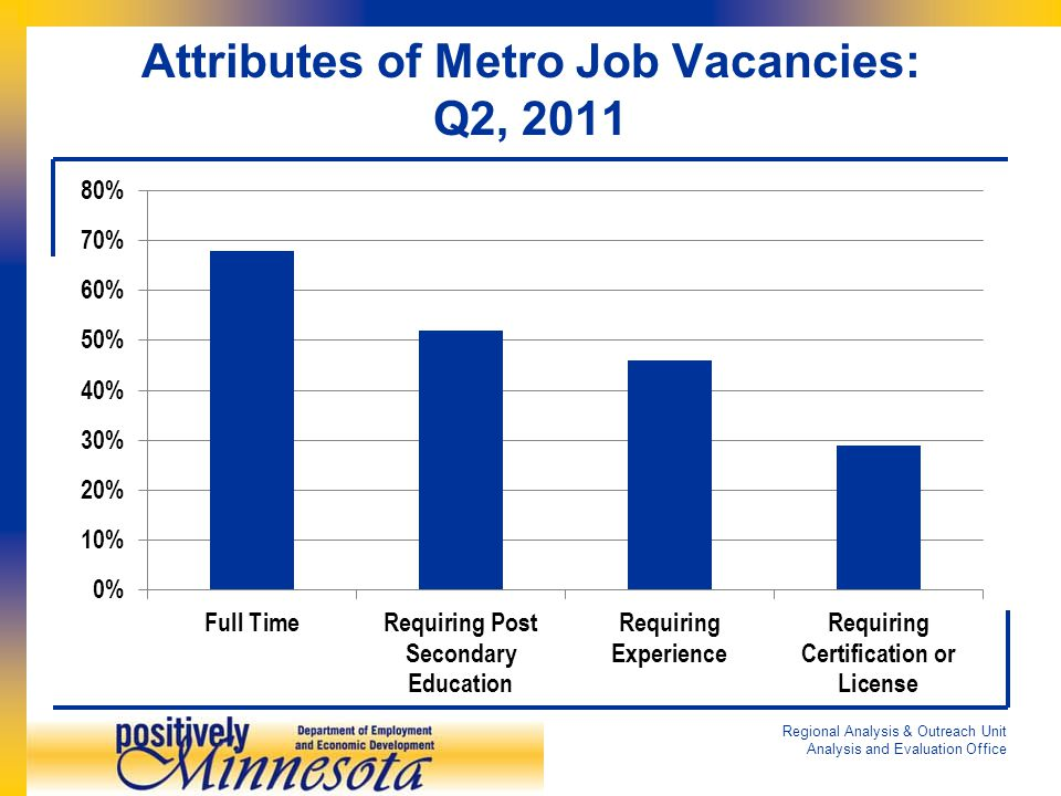 Attributes of Metro Job Vacancies: Q2, 2011 Regional Analysis & Outreach Unit Analysis and Evaluation Office