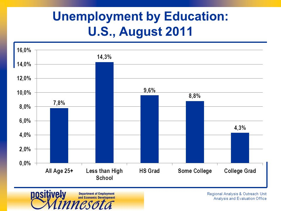 Unemployment by Education: U.S., August 2011 Regional Analysis & Outreach Unit Analysis and Evaluation Office