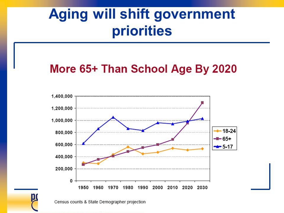 Aging will shift government priorities