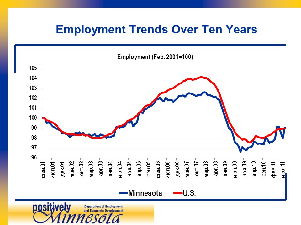 Employment Trends Over Ten Years