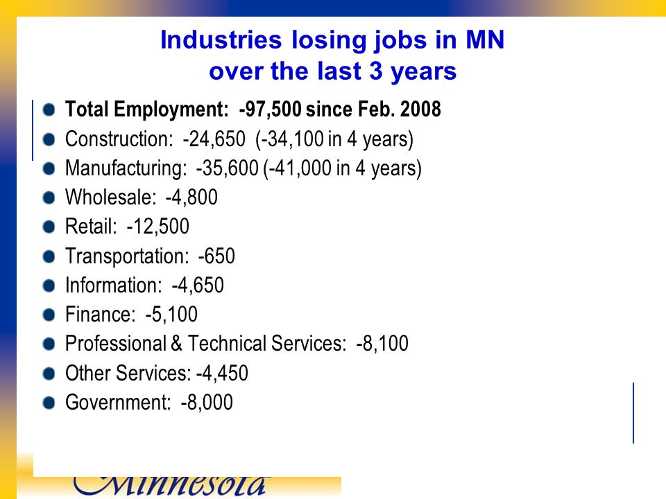 Industries losing jobs in MN over the last 3 years Total Employment: -97,500 since Feb.