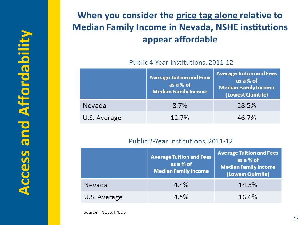 15 Access and Affordability When you consider the price tag alone relative to Median Family Income in Nevada, NSHE institutions appear affordable Average Tuition and Fees as a % of Median Family Income Average Tuition and Fees as a % of Median Family Income (Lowest Quintile) Nevada8.7%28.5% U.S.
