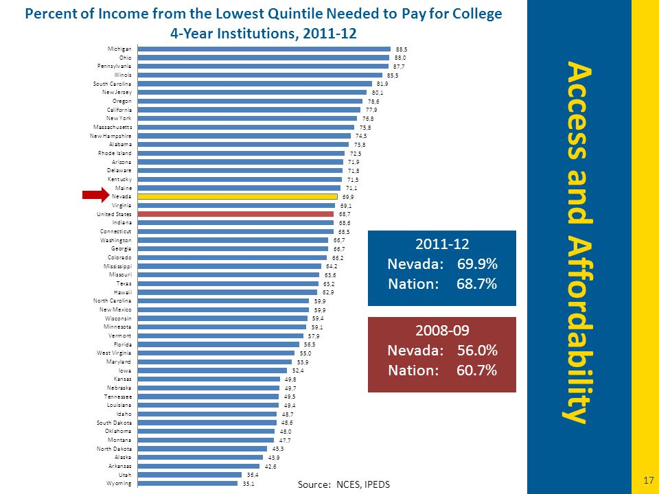 17 Percent of Income from the Lowest Quintile Needed to Pay for College 4-Year Institutions, 2011-12 Source: NCES, IPEDS Access and Affordability 2011-12 Nevada: 69.9% Nation: 68.7% 2008-09 Nevada: 56.0% Nation: 60.7%