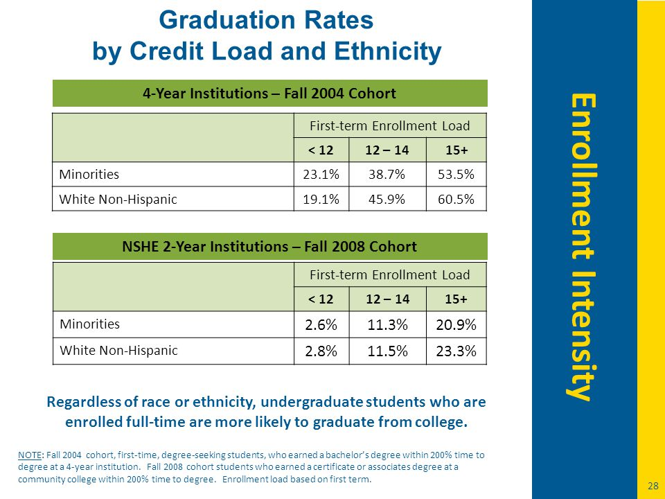 28 Graduation Rates by Credit Load and Ethnicity NSHE 2-Year Institutions – Fall 2008 Cohort First-term Enrollment Load < 1212 – 1415+ Minorities 2.6%11.3%20.9% White Non-Hispanic 2.8%11.5%23.3% NOTE: Fall 2004 cohort, first-time, degree-seeking students, who earned a bachelor's degree within 200% time to degree at a 4-year institution.