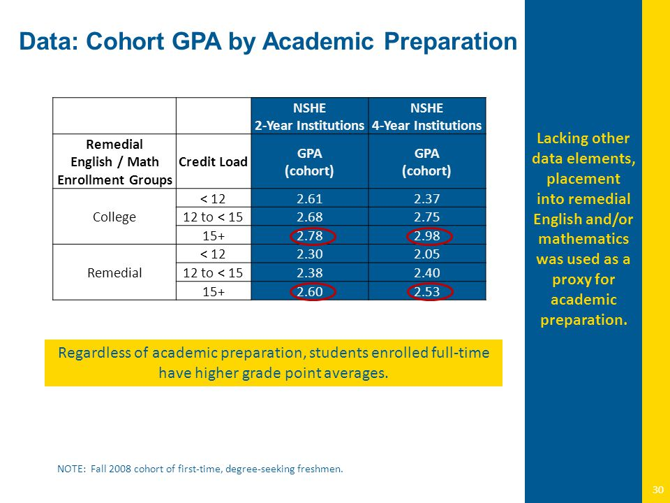 NOTE: Fall 2008 cohort of first-time, degree-seeking freshmen. 30 Lacking other data elements, placement into remedial English and/or mathematics was