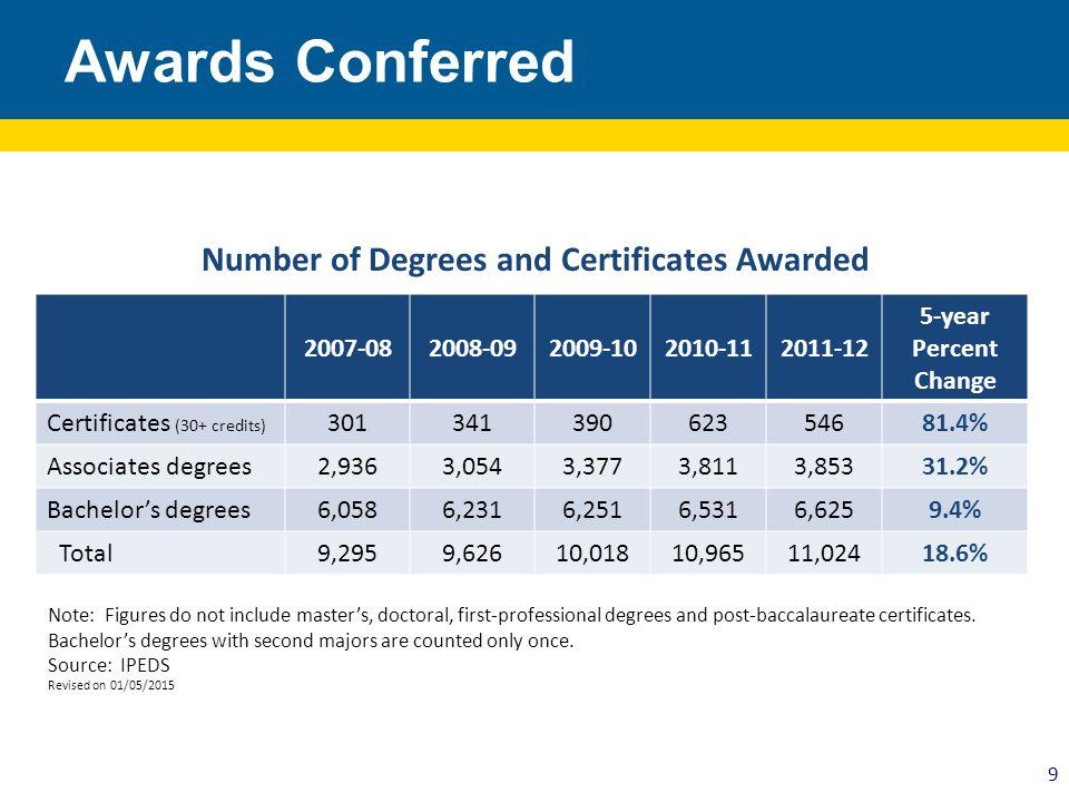 2007-082008-092009-102010-112011-12 5-year Percent Change Certificates (30+ credits) 30134139062354681.4% Associates degrees2,9363,0543,3773,8113,8533