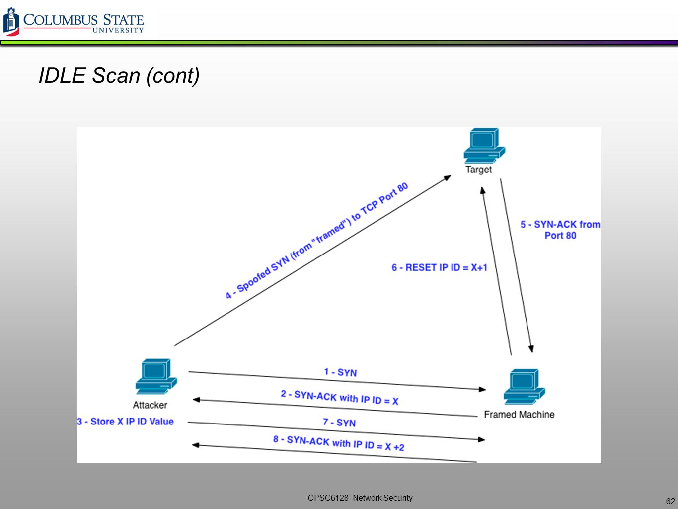 CPSC6128- Network Security IDLE Scan (cont) 62